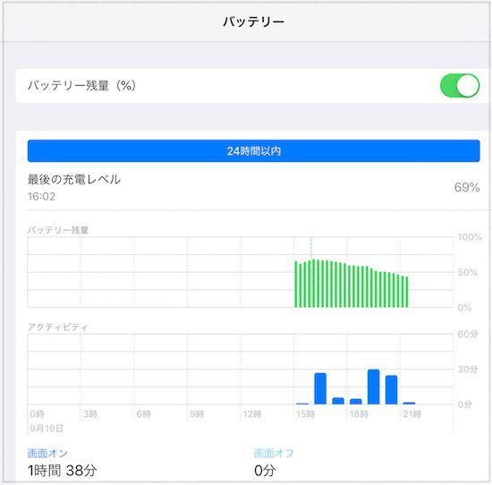 iPadAir2(ios12)の詳しいバッテリー画面