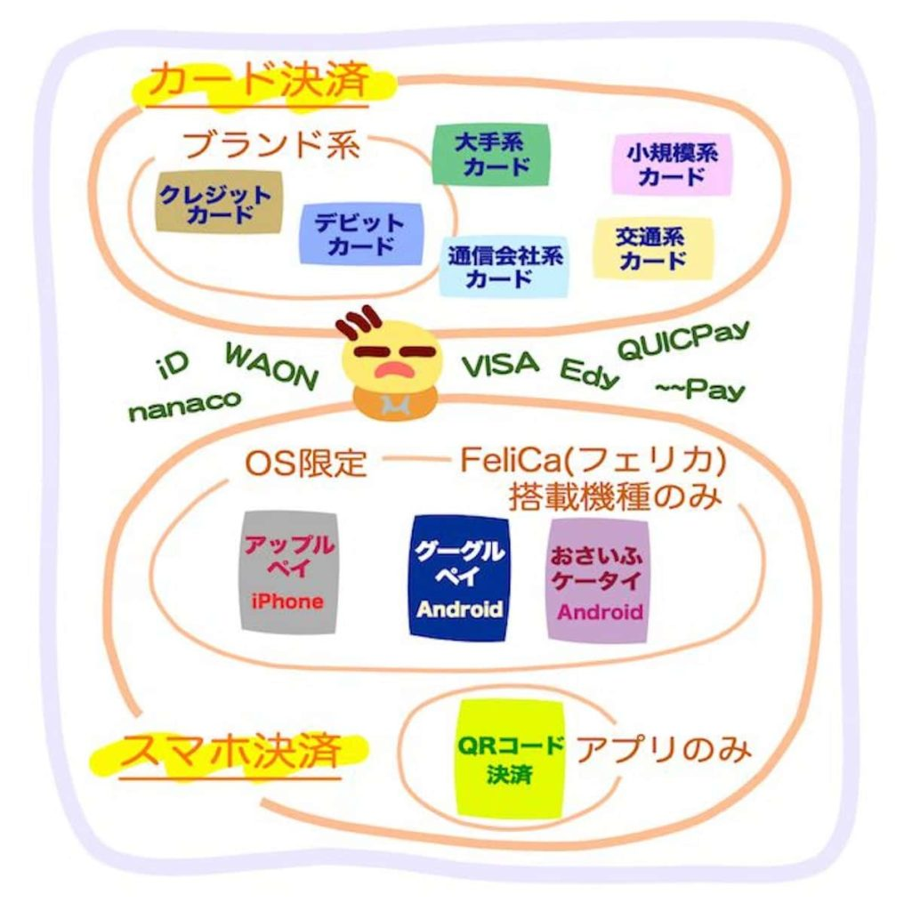 2019年キャッシュレス決済の分類図