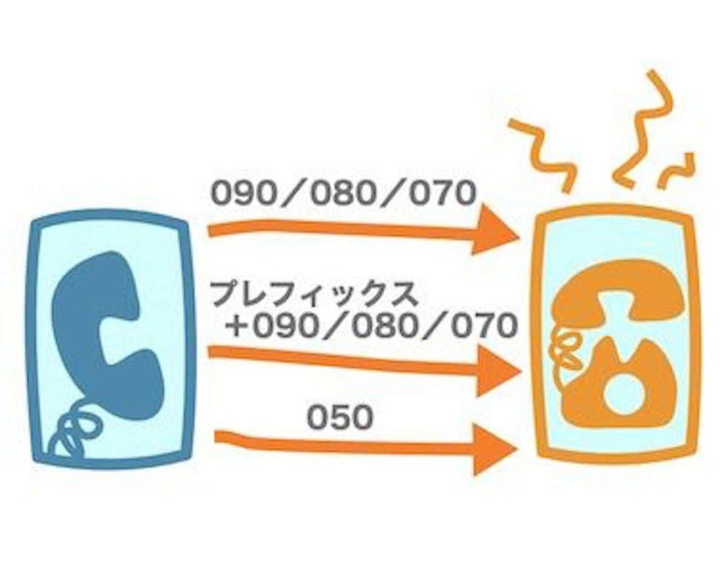 格安SIMの通話方法