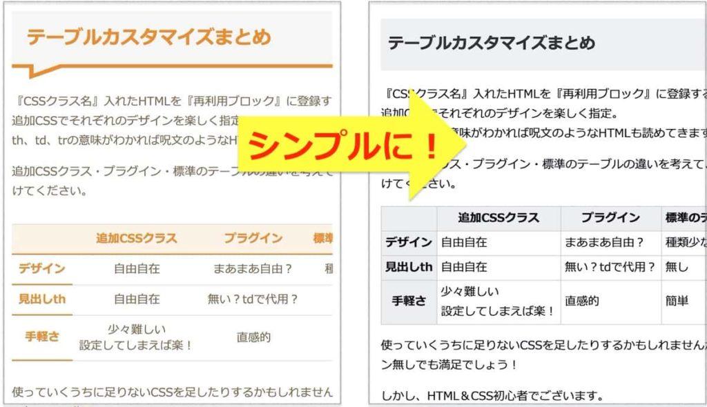 AMP対応したページの本文デザインの変化