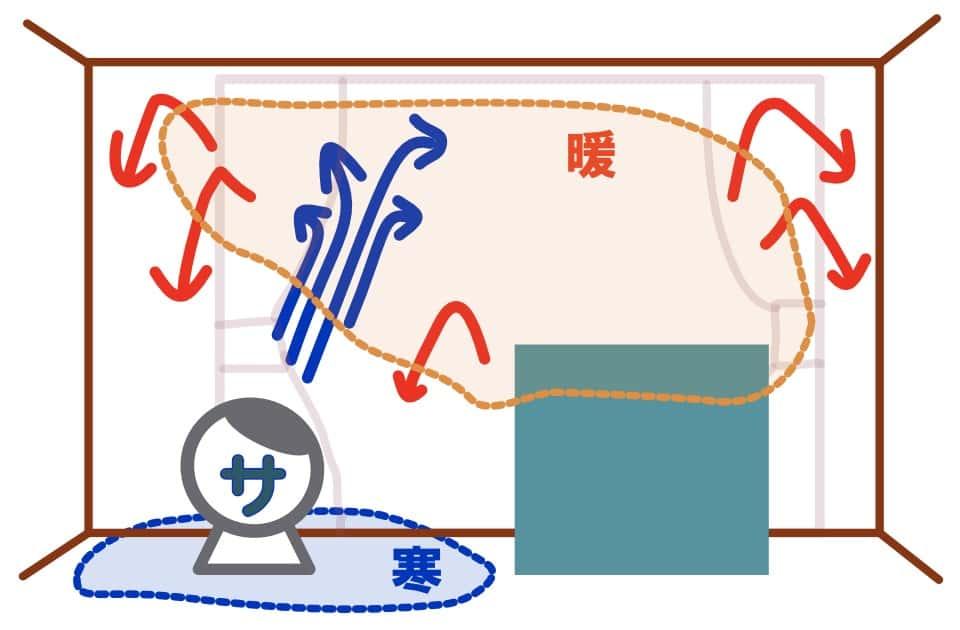 サーキュレーターをストーブ横に置く時の効果的な向き