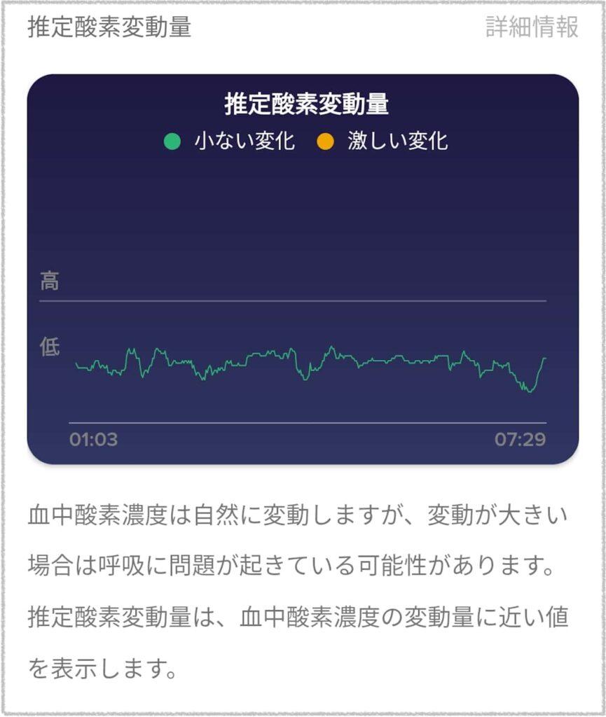 『Fitbit Charge 3』の睡眠時血中酸素濃度計測機能